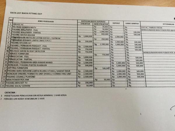 Pricelist siluman untuk biaya renovasi